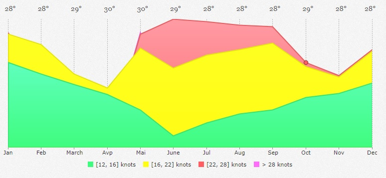 kite season in sri lanka - wind statistics
